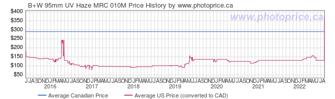 Price History Graph for B+W 95mm UV Haze MRC 010M