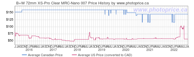 Price History Graph for B+W 72mm XS-Pro Clear MRC-Nano 007