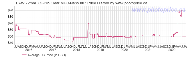 US Price History Graph for B+W 72mm XS-Pro Clear MRC-Nano 007