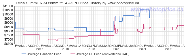 Price History Graph for Leica Summilux-M 28mm f/1.4 ASPH