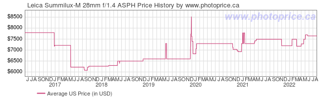 US Price History Graph for Leica Summilux-M 28mm f/1.4 ASPH