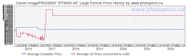 Price History Graph for Canon ImagePROGRAF iPF8400 44