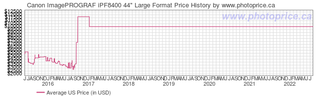 US Price History Graph for Canon ImagePROGRAF iPF8400 44