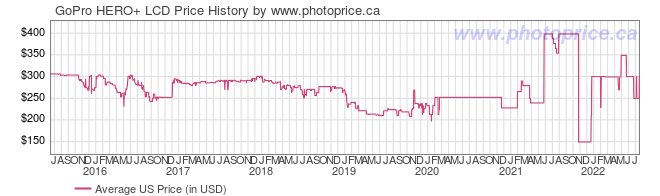 US Price History Graph for GoPro HERO+ LCD