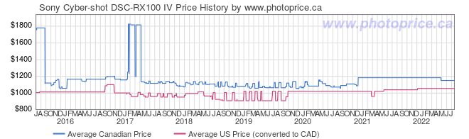 Price History Graph for Sony Cyber-shot DSC-RX100 IV