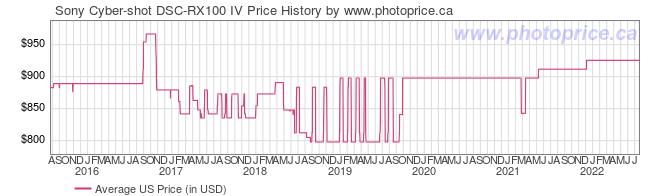 US Price History Graph for Sony Cyber-shot DSC-RX100 IV