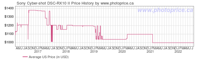 US Price History Graph for Sony Cyber-shot DSC-RX10 II