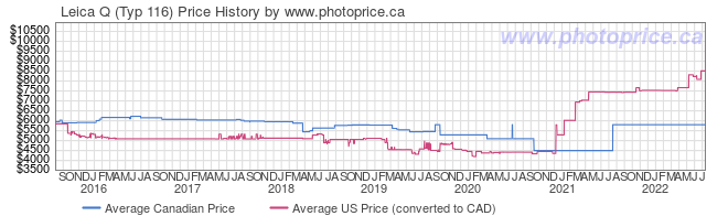 Price History Graph for Leica Q (Typ 116)