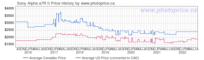 Price History Graph for Sony Alpha a7R II