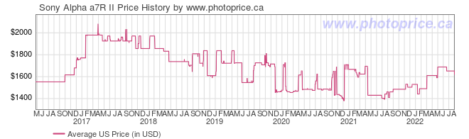 US Price History Graph for Sony Alpha a7R II