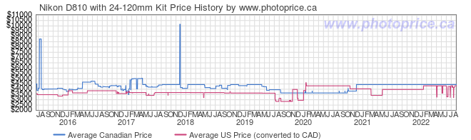 Price History Graph for Nikon D810 with 24-120mm Kit