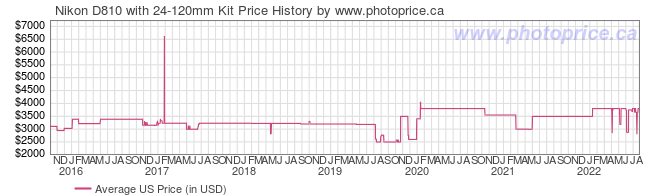 US Price History Graph for Nikon D810 with 24-120mm Kit