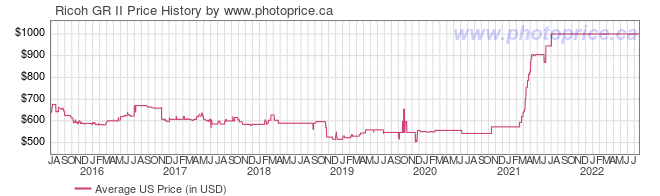US Price History Graph for Ricoh GR II