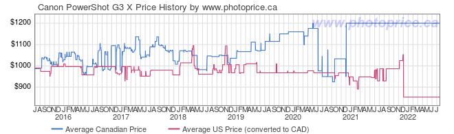 Price History Graph for Canon PowerShot G3 X