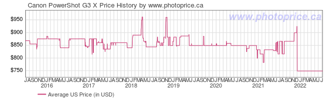 US Price History Graph for Canon PowerShot G3 X