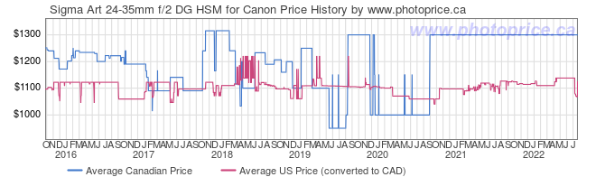 Price History Graph for Sigma Art 24-35mm f/2 DG HSM for Canon