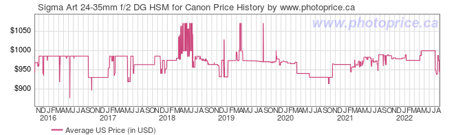 US Price History Graph for Sigma Art 24-35mm f/2 DG HSM for Canon