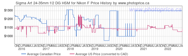 Price History Graph for Sigma Art 24-35mm f/2 DG HSM for Nikon F
