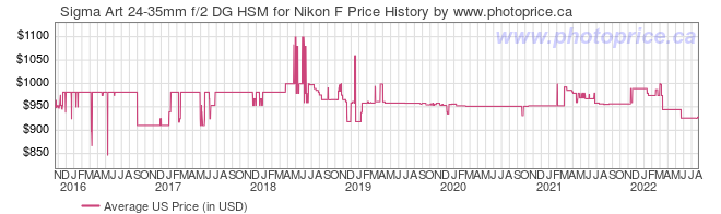 US Price History Graph for Sigma Art 24-35mm f/2 DG HSM for Nikon F