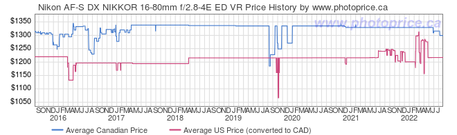 Price History Graph for Nikon AF-S DX NIKKOR 16-80mm f/2.8-4E ED VR