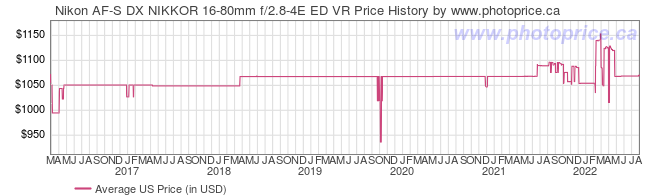 US Price History Graph for Nikon AF-S DX NIKKOR 16-80mm f/2.8-4E ED VR