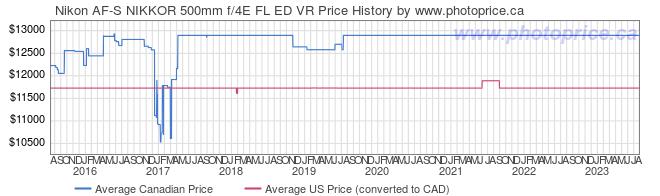 Price History Graph for Nikon AF-S NIKKOR 500mm f/4E FL ED VR