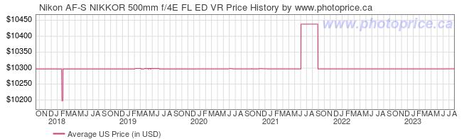 US Price History Graph for Nikon AF-S NIKKOR 500mm f/4E FL ED VR