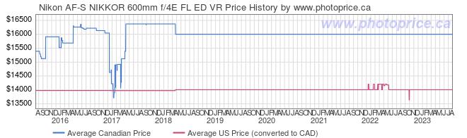 Price History Graph for Nikon AF-S NIKKOR 600mm f/4E FL ED VR
