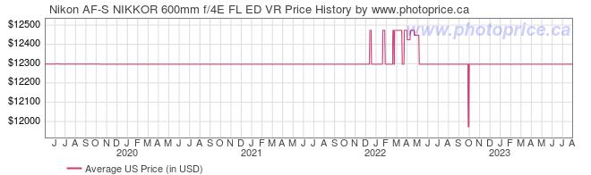 US Price History Graph for Nikon AF-S NIKKOR 600mm f/4E FL ED VR