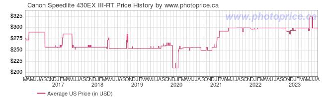 US Price History Graph for Canon Speedlite 430EX III-RT
