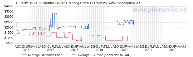 Price History Graph for Fujifilm X-T1 (Graphite Silver Edition)