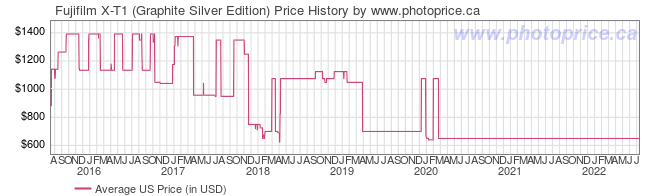 US Price History Graph for Fujifilm X-T1 (Graphite Silver Edition)