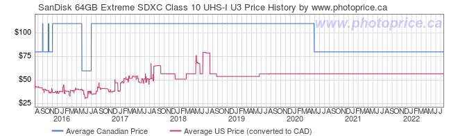 Price History Graph for SanDisk 64GB Extreme SDXC Class 10 UHS-I U3