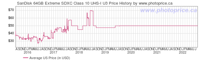 US Price History Graph for SanDisk 64GB Extreme SDXC Class 10 UHS-I U3