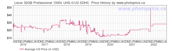 US Price History Graph for Lexar 32GB Professional 1000x UHS-II/U3 SDHC