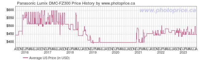 US Price History Graph for Panasonic Lumix DMC-FZ300