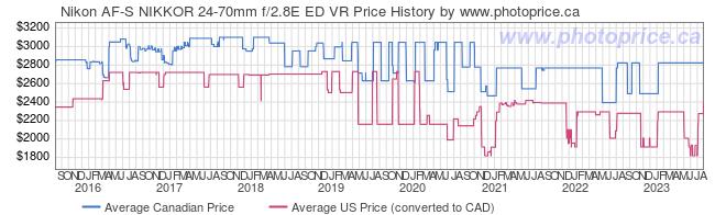 Price History Graph for Nikon AF-S NIKKOR 24-70mm f/2.8E ED VR