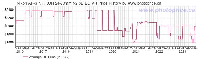 US Price History Graph for Nikon AF-S NIKKOR 24-70mm f/2.8E ED VR