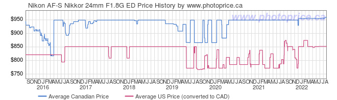 Price History Graph for Nikon AF-S Nikkor 24mm F1.8G ED