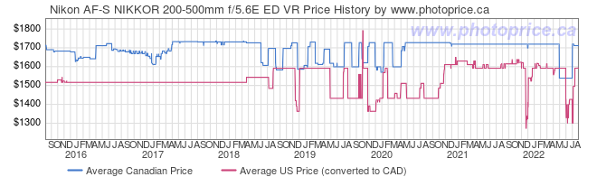 Price History Graph for Nikon AF-S NIKKOR 200-500mm f/5.6E ED VR