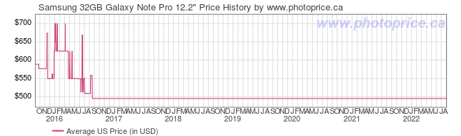 US Price History Graph for Samsung 32GB Galaxy Note Pro 12.2