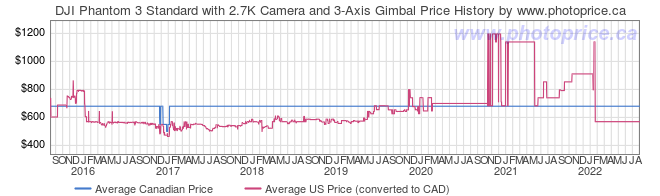 Price History Graph for DJI Phantom 3 Standard with 2.7K Camera and 3-Axis Gimbal