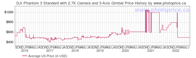 US Price History Graph for DJI Phantom 3 Standard with 2.7K Camera and 3-Axis Gimbal