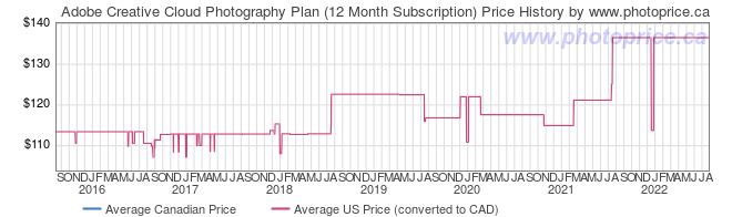 Price History Graph for Adobe Creative Cloud Photography Plan (12 Month Subscription)