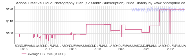 US Price History Graph for Adobe Creative Cloud Photography Plan (12 Month Subscription)