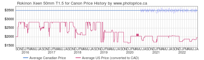 Price History Graph for Rokinon Xeen 50mm T1.5 for Canon