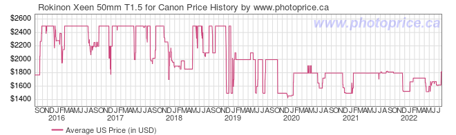 US Price History Graph for Rokinon Xeen 50mm T1.5 for Canon