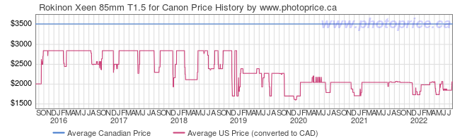 Price History Graph for Rokinon Xeen 85mm T1.5 for Canon