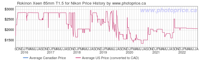 Price History Graph for Rokinon Xeen 85mm T1.5 for Nikon
