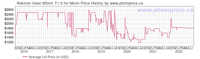 US Price History Graph for Rokinon Xeen 85mm T1.5 for Nikon